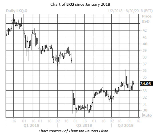 Daily Stock Chart LKQ
