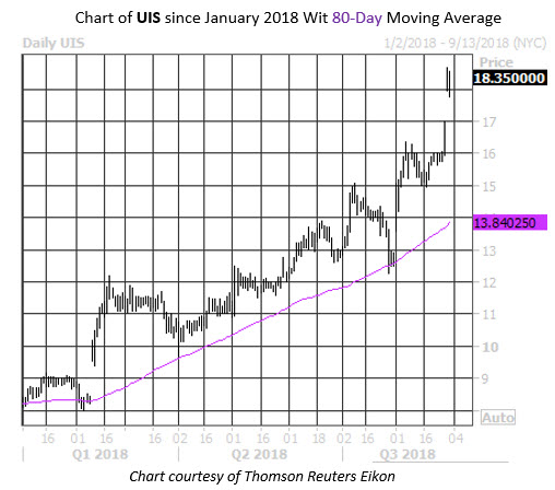 Daily Stock Chart UIS