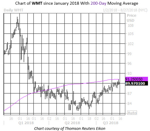 Daily Stock Chart WMT
