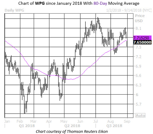 Daily Stock Chart WPG