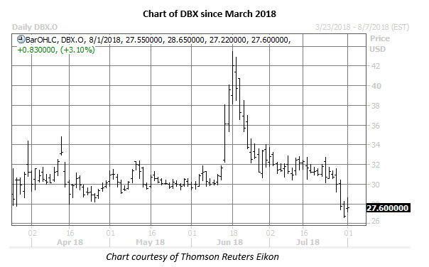 dropbox stock chart aug 1