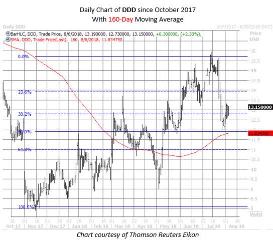 DDD stock chart aug 6
