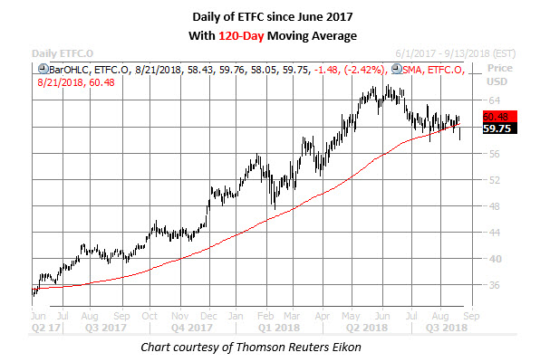 etfc stock daily chart aug 21