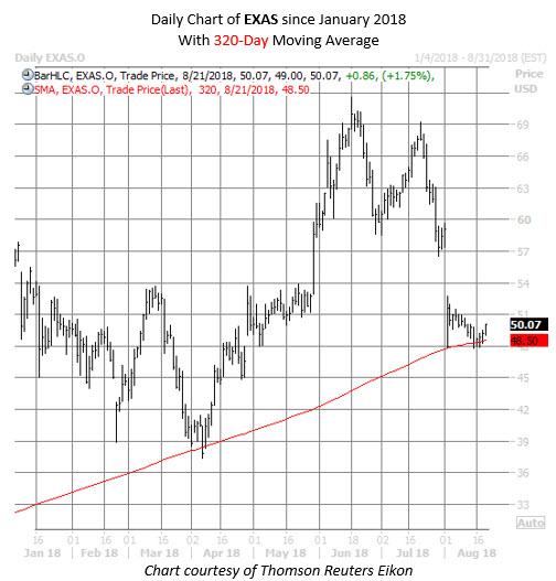 2 Healthcare Stocks Sending Up Buy Signals