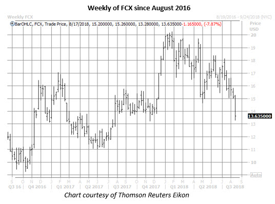 fcx stock weeky chart aug 15
