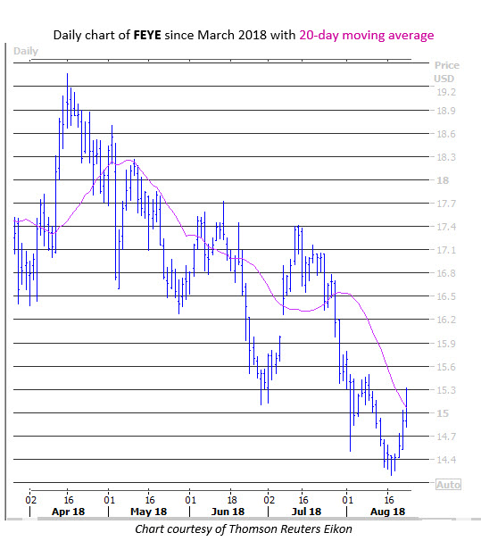 fireeye stock chart