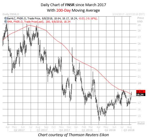 FNSR stock chart aug 8