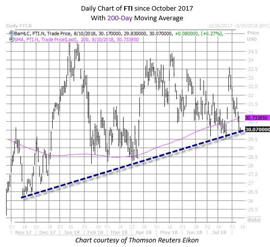 FTI stock chart august 10