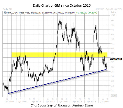 GM stock chart aug 27