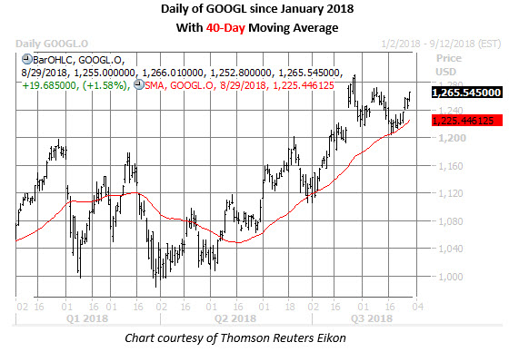 googl stock daily chart aug 29