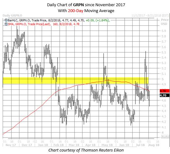 GRPN stock chart august 2