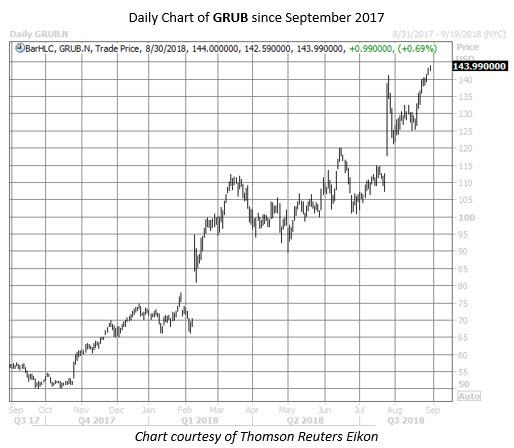 GRUB stock chart aug 30