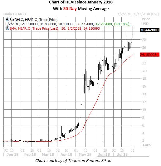 hear stock daily chart aug 2