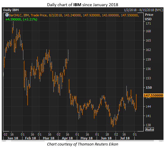 ibm shares