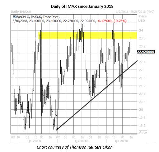 imax stock daily chart aug 16