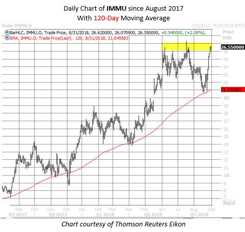 IMMU stock chart aug 31