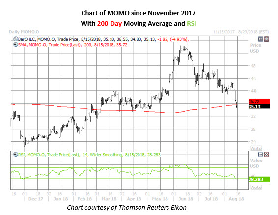 momo stock daily chart on aug 15