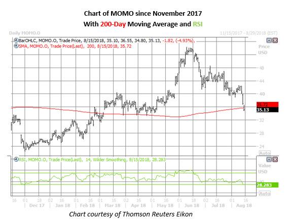 momo stock daily chart on aug 15