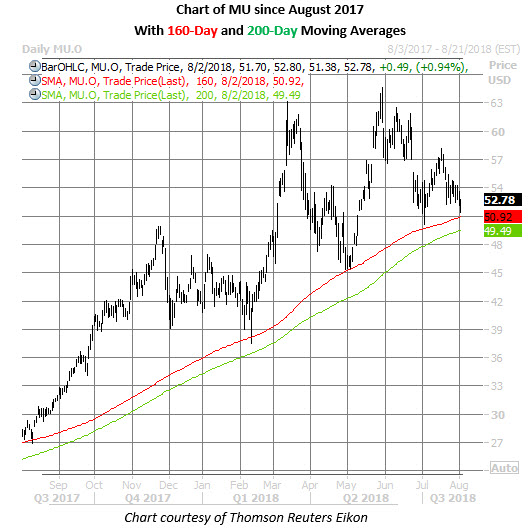 micron stock chart aug 2
