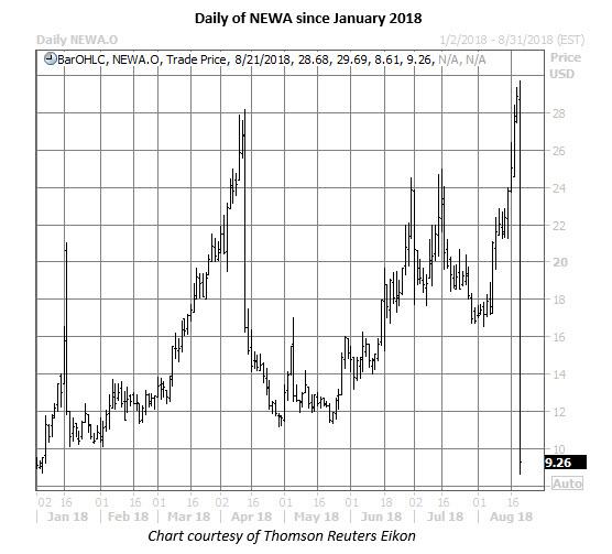 newa stock daily chart aug 22