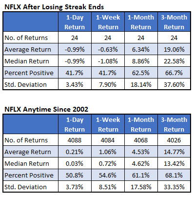 NFLX after losing streaks since 2002