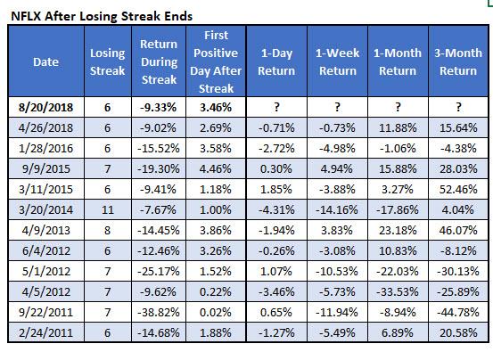NFLX losing streaks since 2010