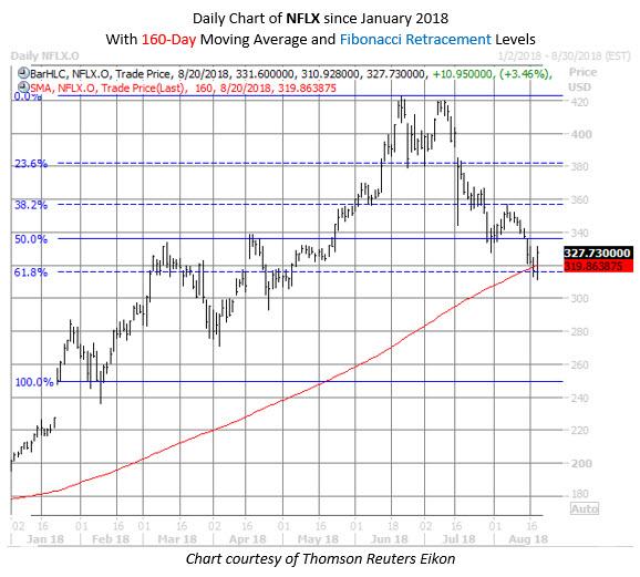 NFLX stock chart aug 21