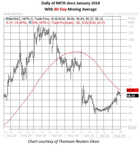 nktr stock daily chart aug 16