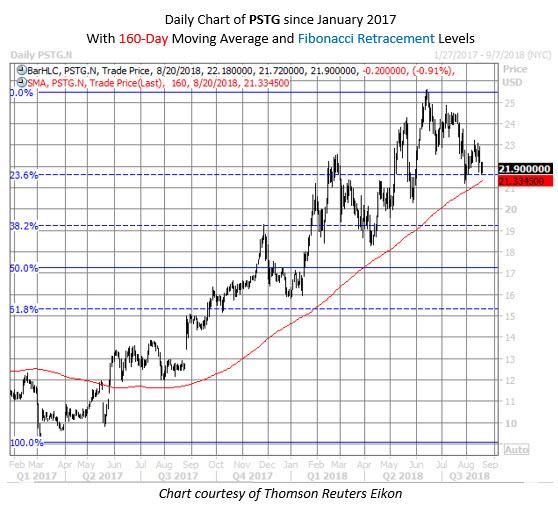 PSTG stock chart aug 20