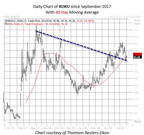 ROKU stock chart august 1