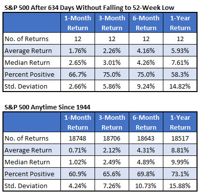 SPX after signals vs anytime aug 22