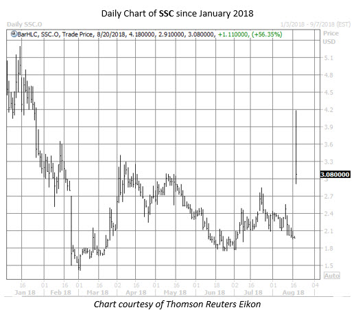 SSC stock chart aug 20