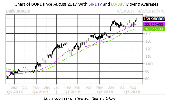 Stock Chart BURL