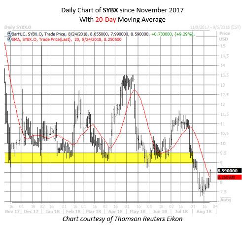 SYBX stock chart august 24