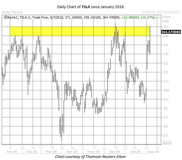 tsla stock chart august 7
