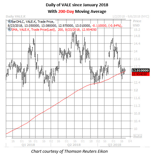 vale stock daily chart aug 23