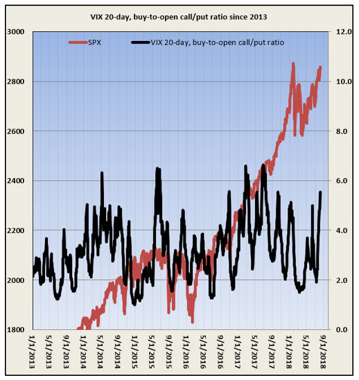VIX 20day bto cp ratio august 9