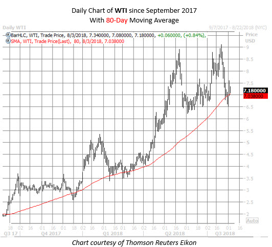 WTI stock chart aug 3