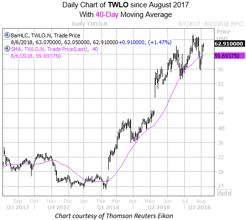 Daily Chart of TWLO with 40MA