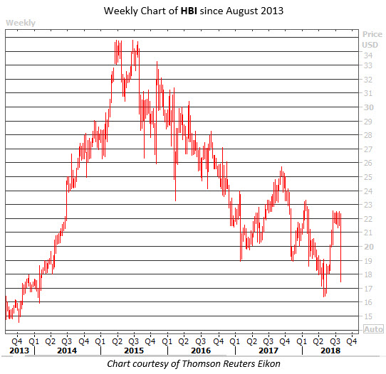 hbi stock price aug 2