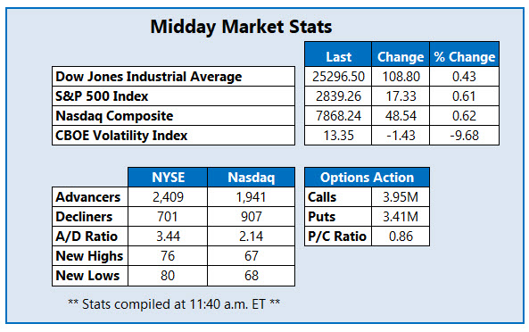 midday market stats august 14
