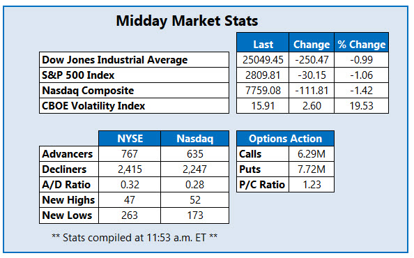 midday market stats august 15