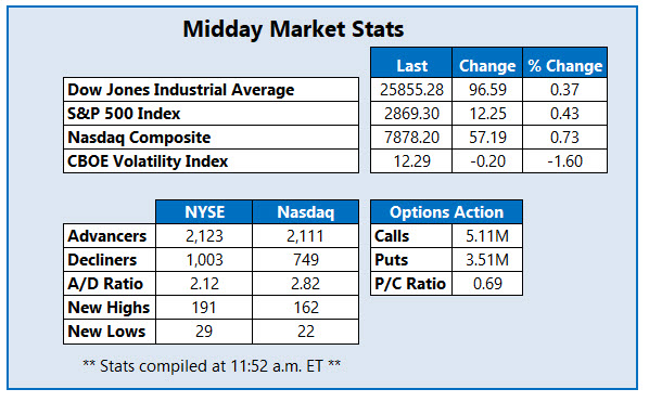midday market stats august 21