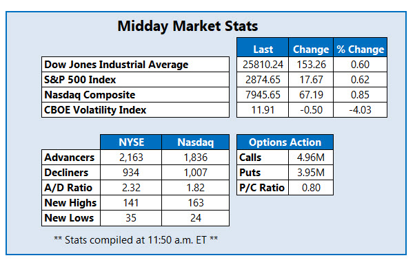 midday market stats august 24
