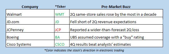 pre-market stock movers aug 16