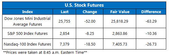Stock Futures Chart Aug 22