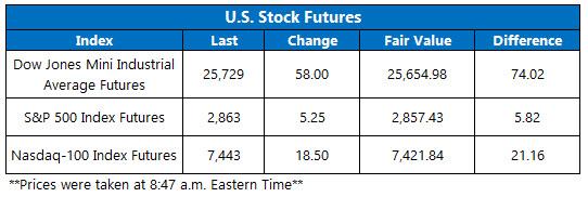Stock Futures Chart Aug 24