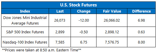 Stock Futures Chart Aug 29
