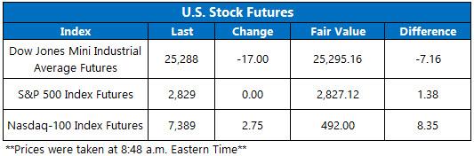 Stock Futures Chart Aug 3