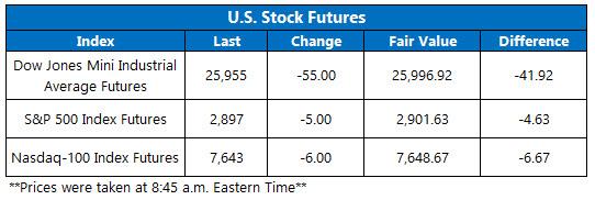 Stock Futures Chart Aug 31